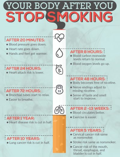 Benefits of giving up smoking today